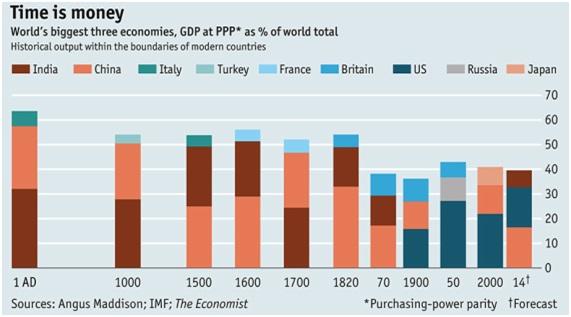 world largest economies 2014