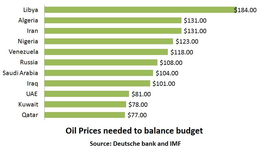 Source: Deutsche Bank and IMF